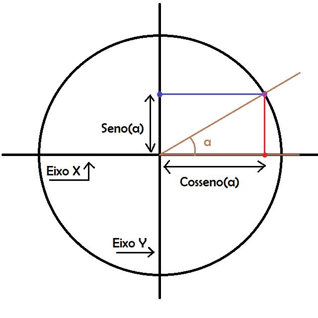 Seno-Cosseno